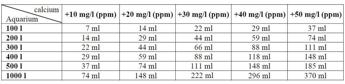 Dosiertabelle für Calcium Stammtabelle
